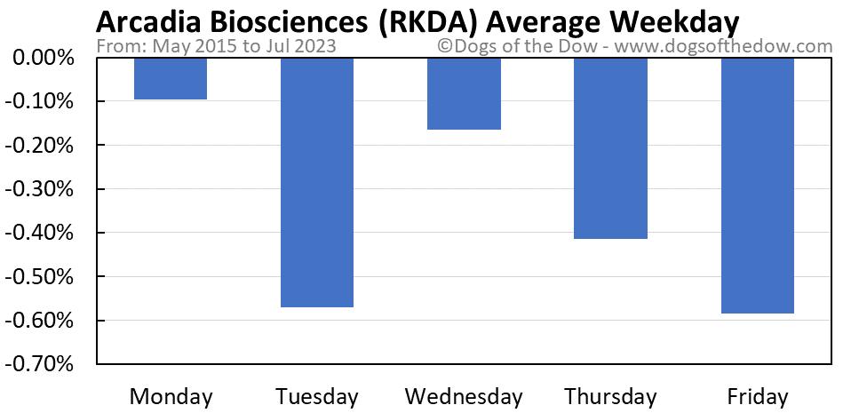 RKDA average weekday chart