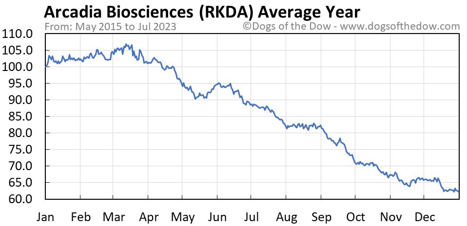 RKDA average year chart