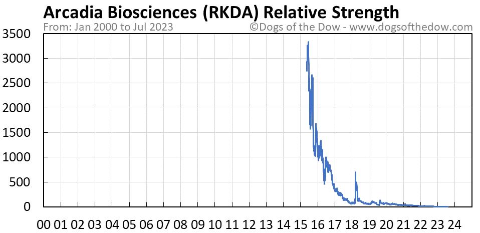 RKDA relative strength chart
