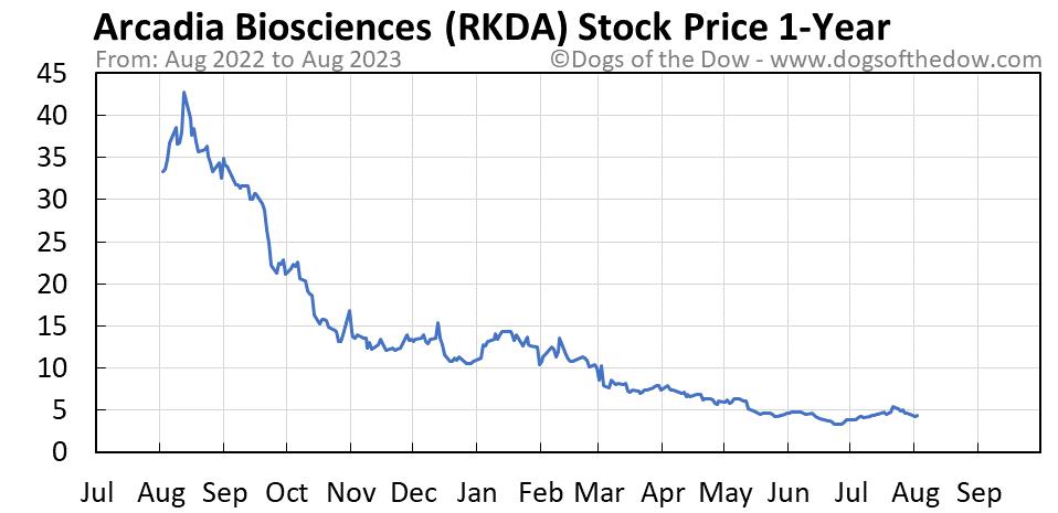 RKDA 1-year stock price chart