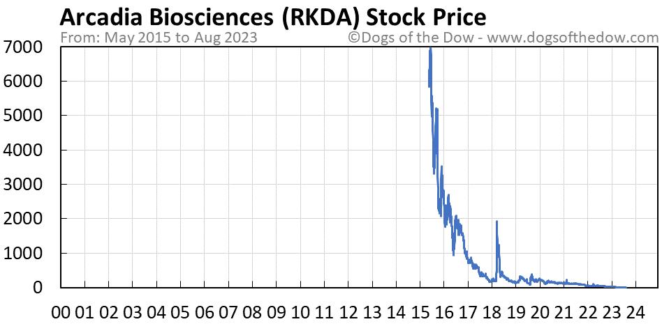 RKDA stock price chart