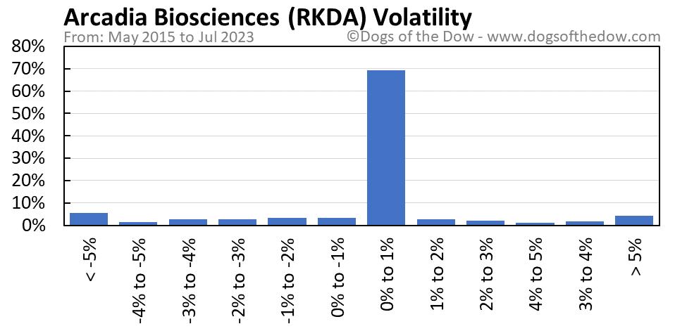 RKDA volatility chart