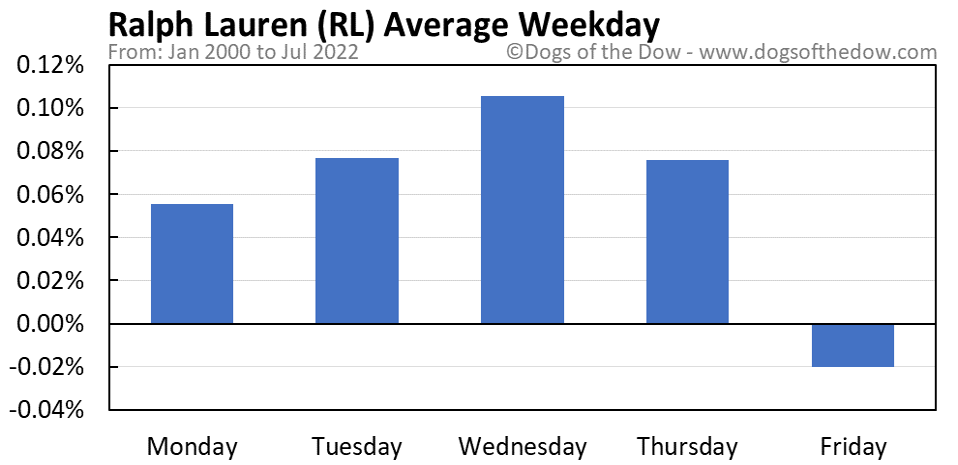 RL average weekday chart