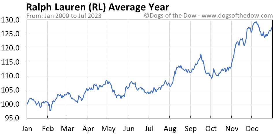 RL average year chart