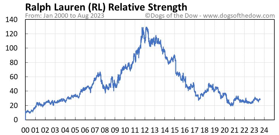 RL relative strength chart