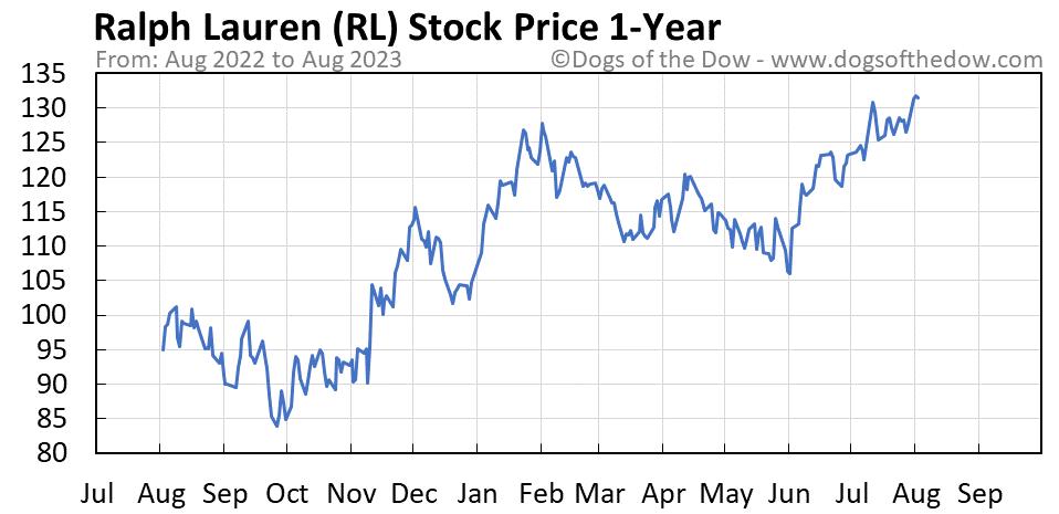 RL 1-year stock price chart