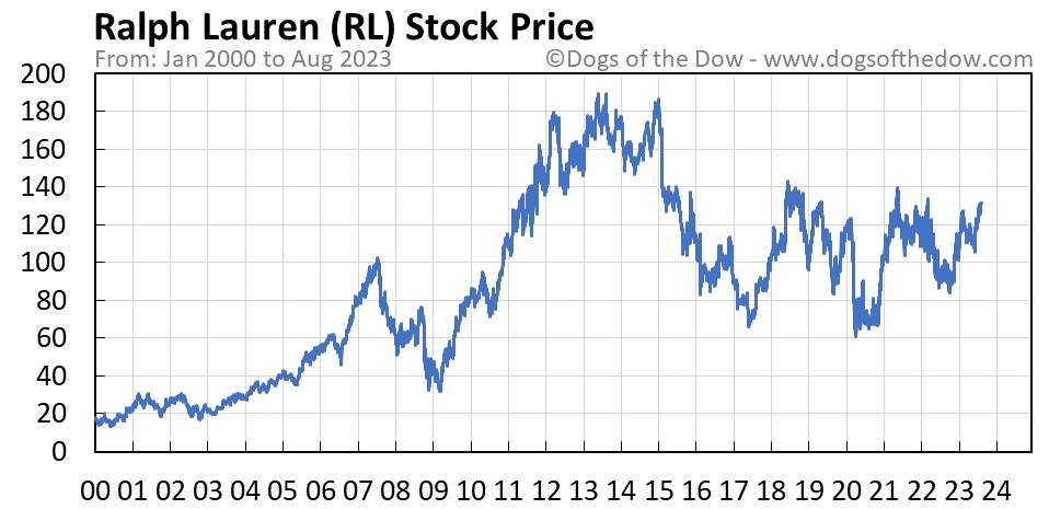 RL stock price chart