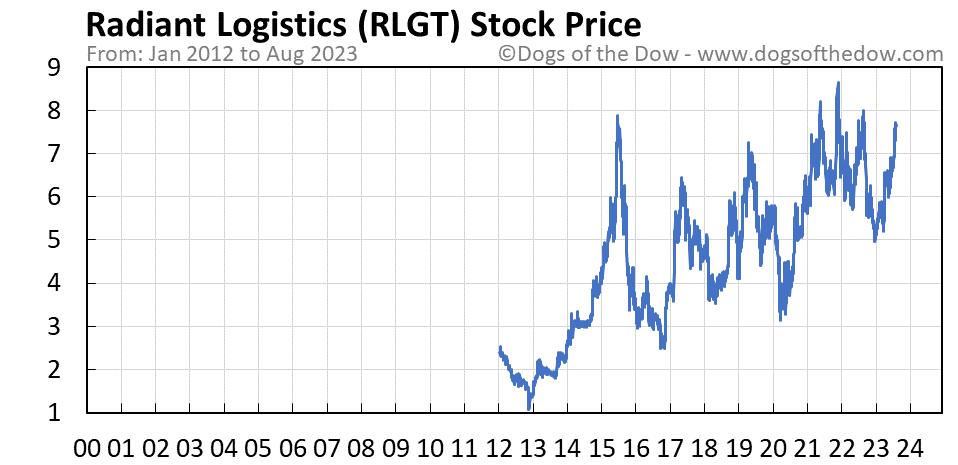 RLGT stock price chart