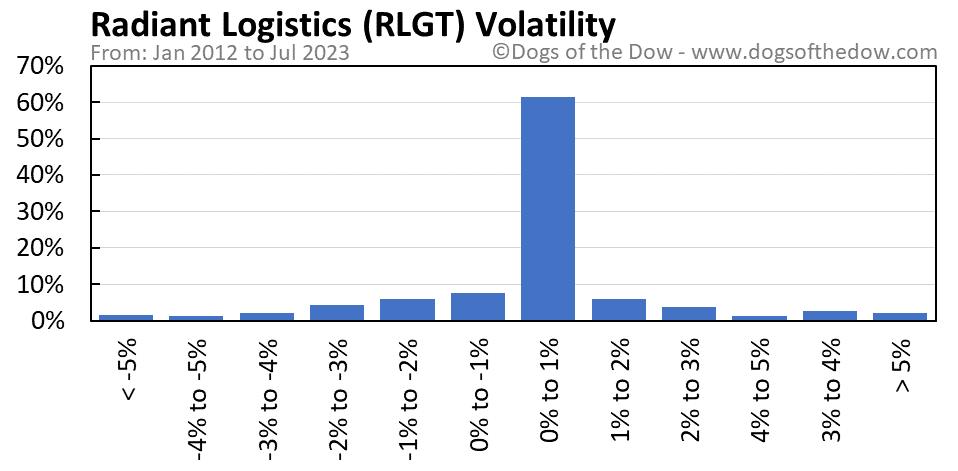 RLGT volatility chart