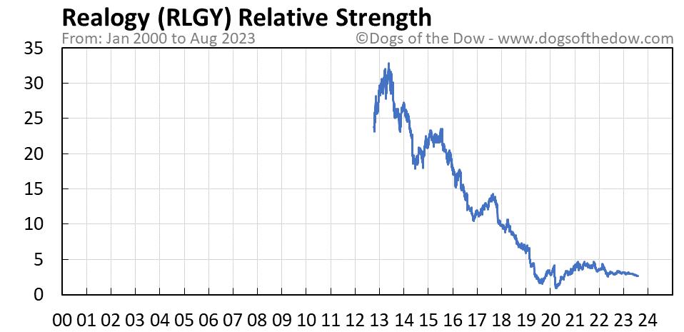 RLGY relative strength chart