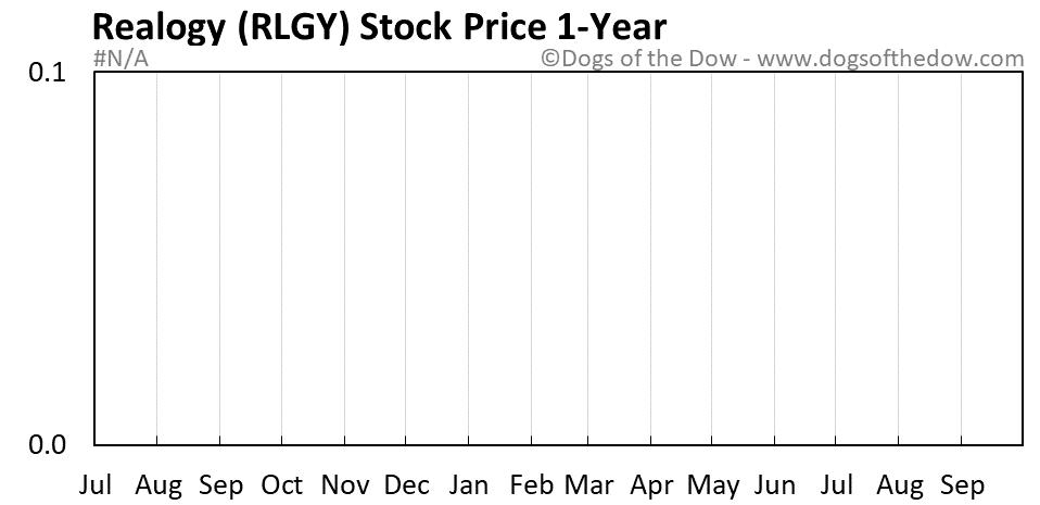 RLGY 1-year stock price chart