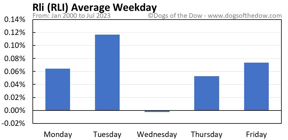 RLI average weekday chart