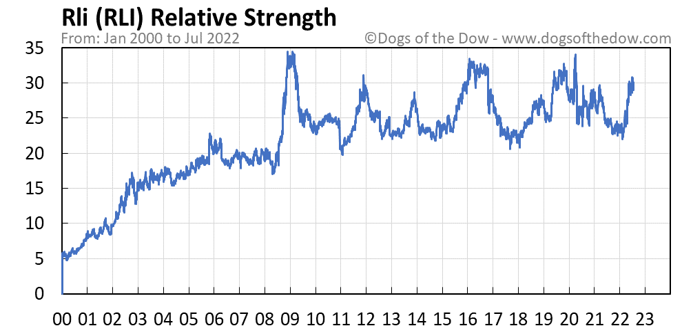 RLI relative strength chart