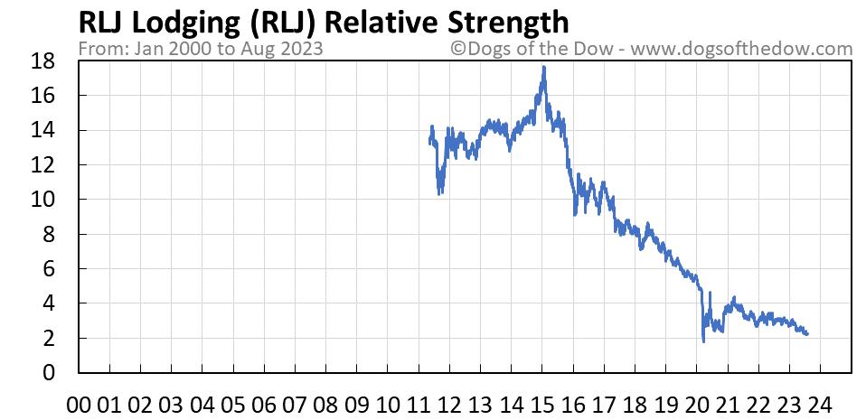 RLJ relative strength chart