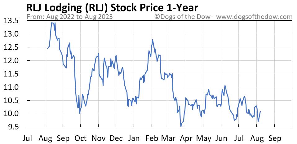 RLJ 1-year stock price chart