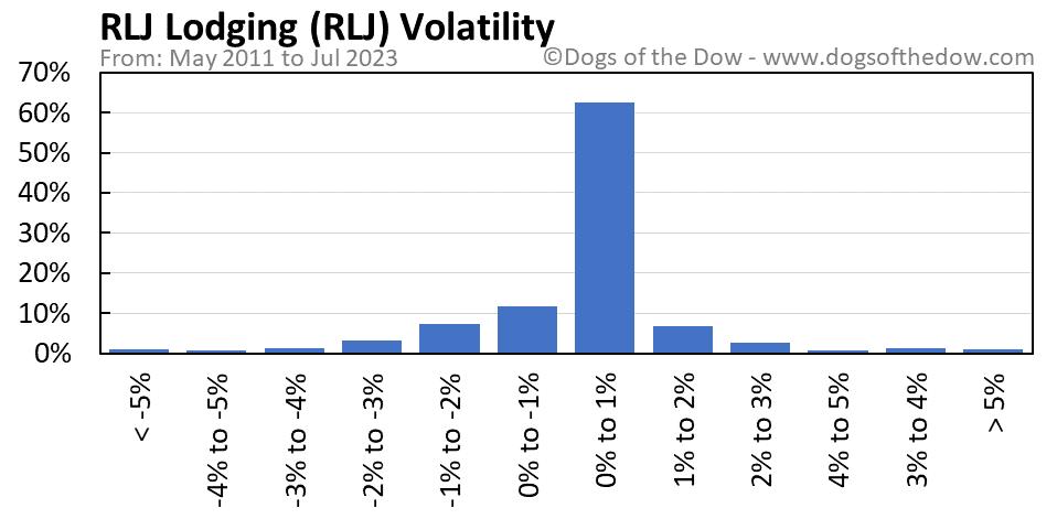 RLJ volatility chart