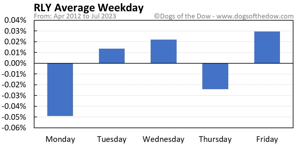 RLY average weekday chart