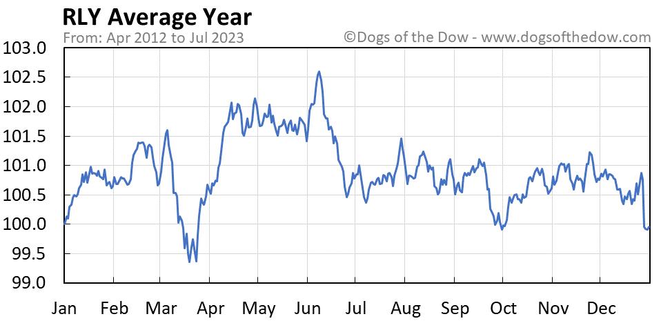 RLY average year chart