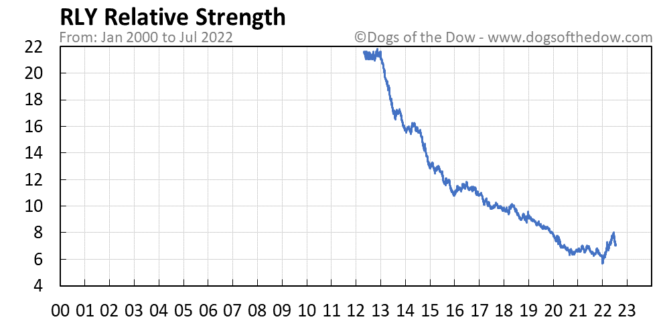 RLY relative strength chart