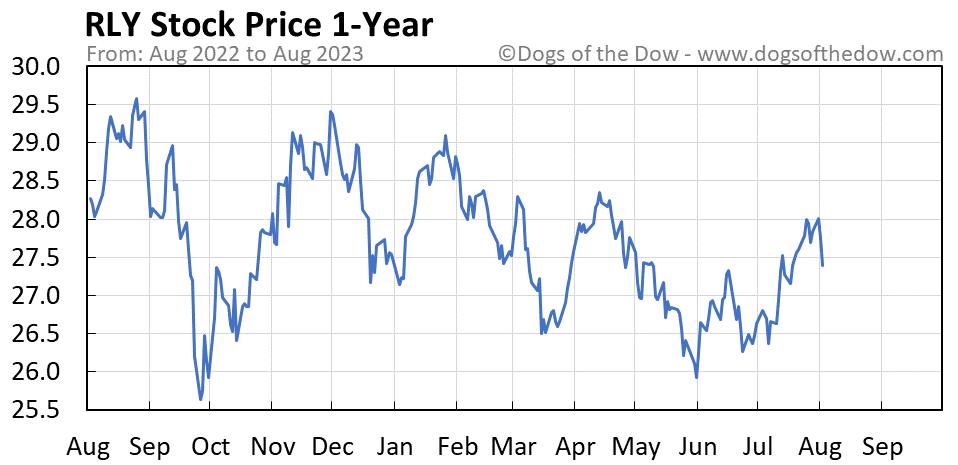 RLY 1-year stock price chart
