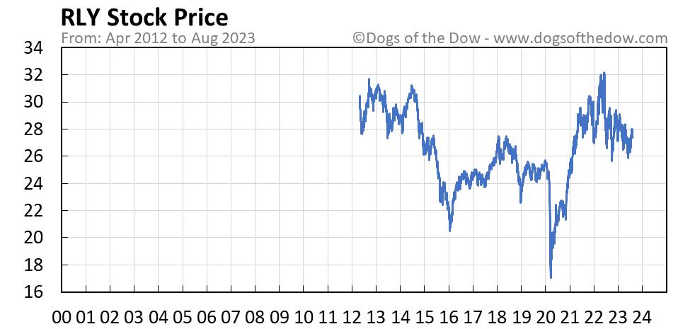 RLY stock price chart