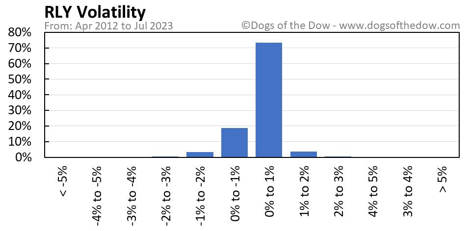 RLY volatility chart