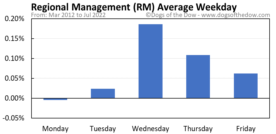 RM average weekday chart
