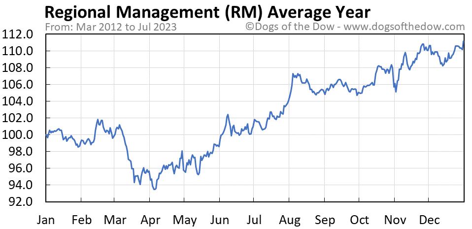 RM average year chart