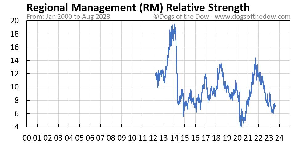 RM relative strength chart