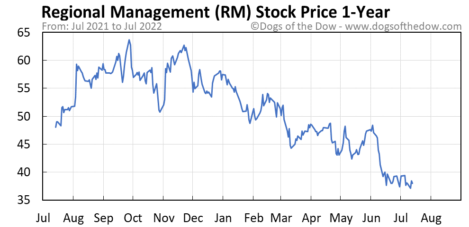 RM 1-year stock price chart