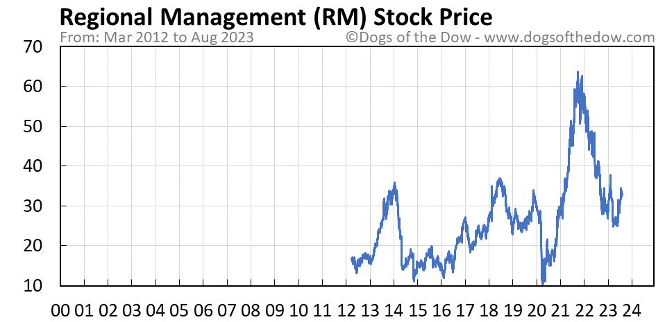 RM stock price chart