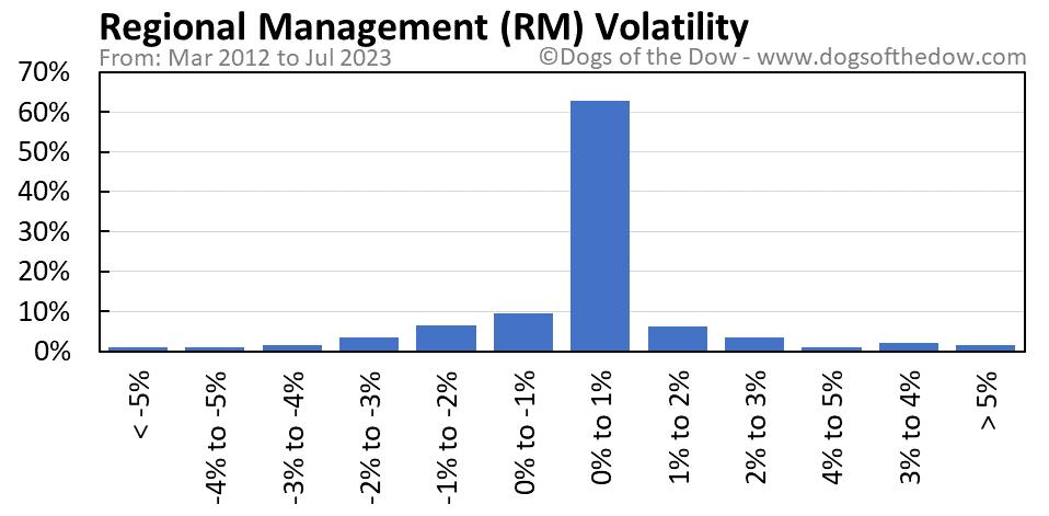 RM volatility chart