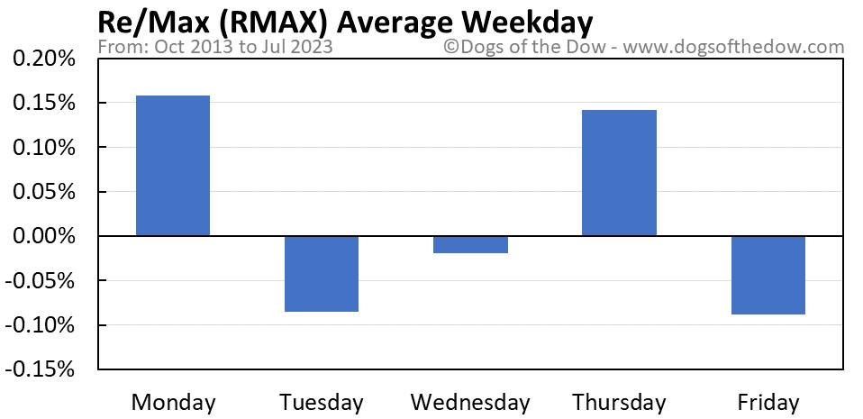 RMAX average weekday chart