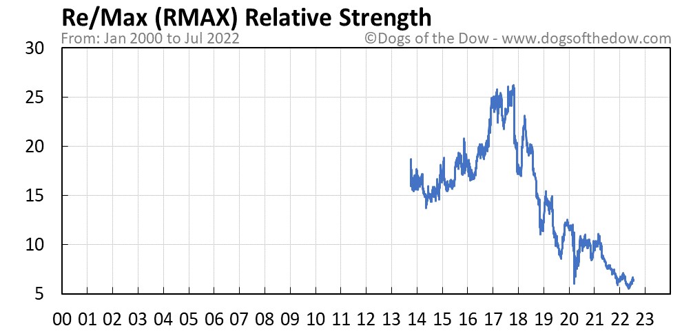 RMAX relative strength chart