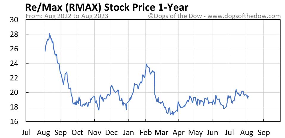 RMAX 1-year stock price chart
