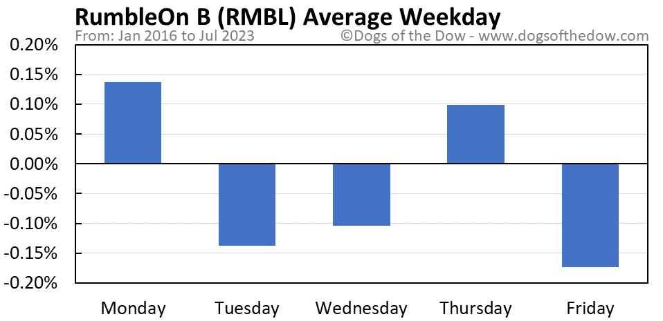 RMBL average weekday chart