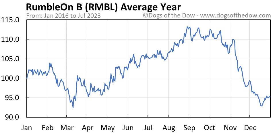RMBL average year chart