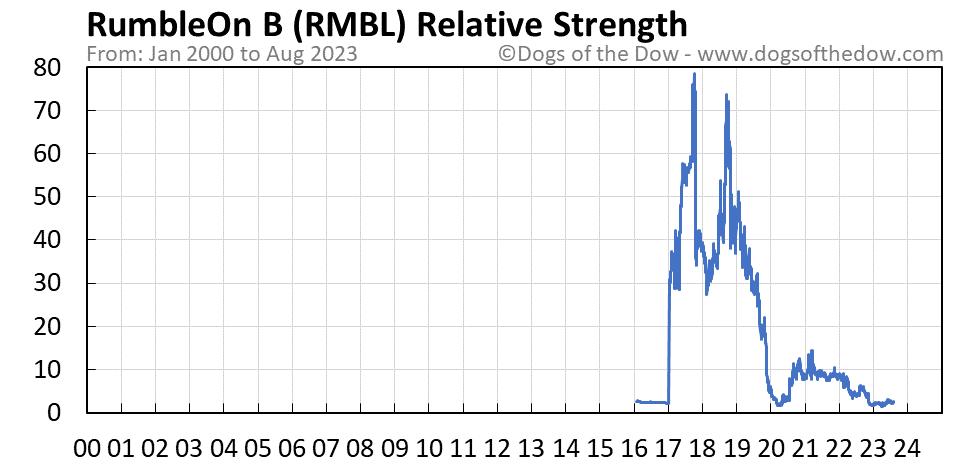 RMBL relative strength chart