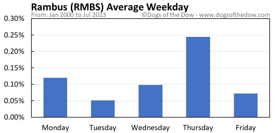 RMBS average weekday chart
