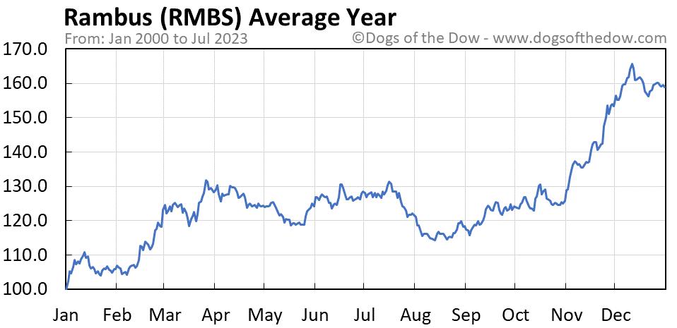 RMBS average year chart