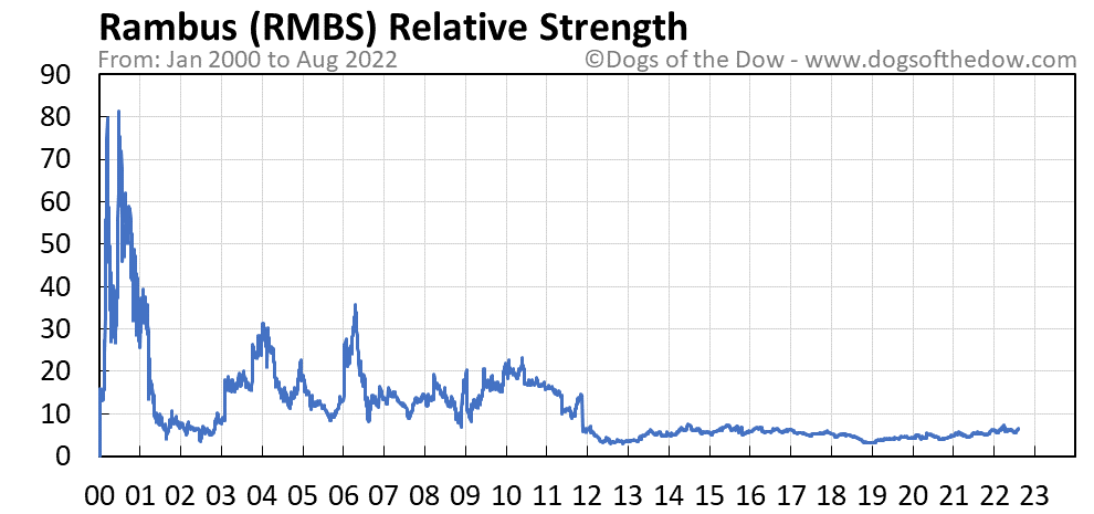 RMBS relative strength chart