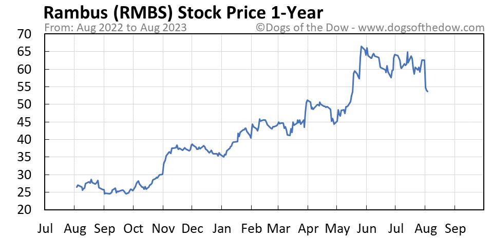 RMBS 1-year stock price chart