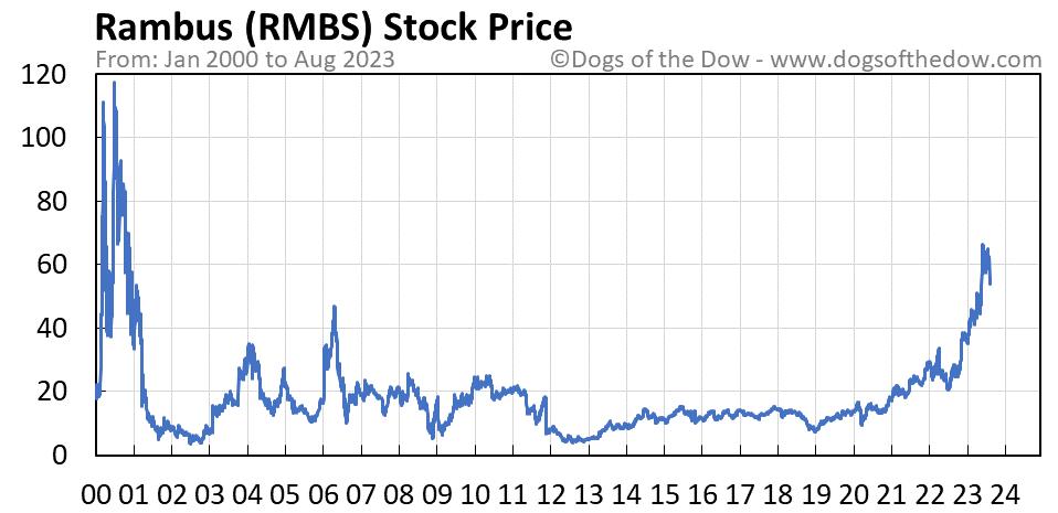 RMBS stock price chart