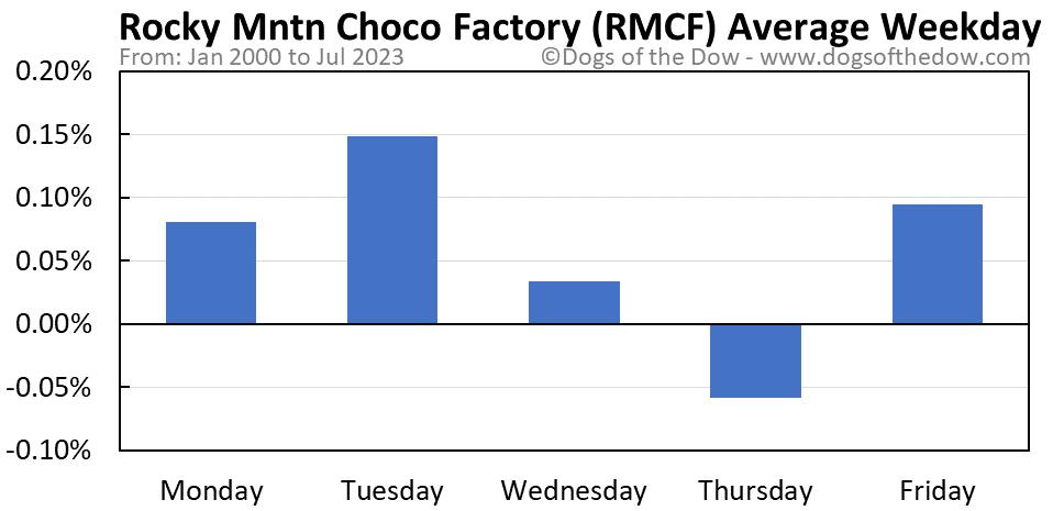 RMCF average weekday chart