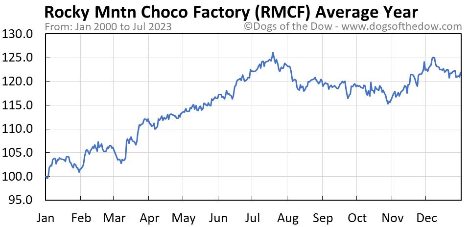 RMCF average year chart