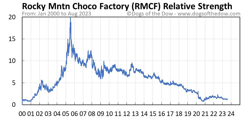 RMCF relative strength chart