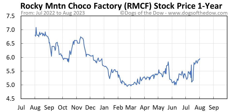 RMCF 1-year stock price chart