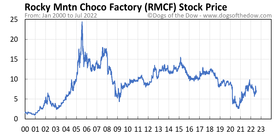 RMCF stock price chart