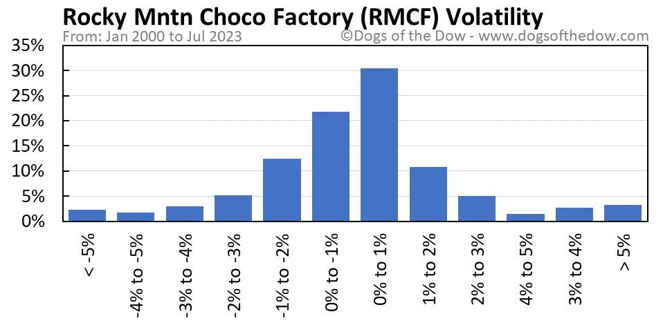 RMCF volatility chart