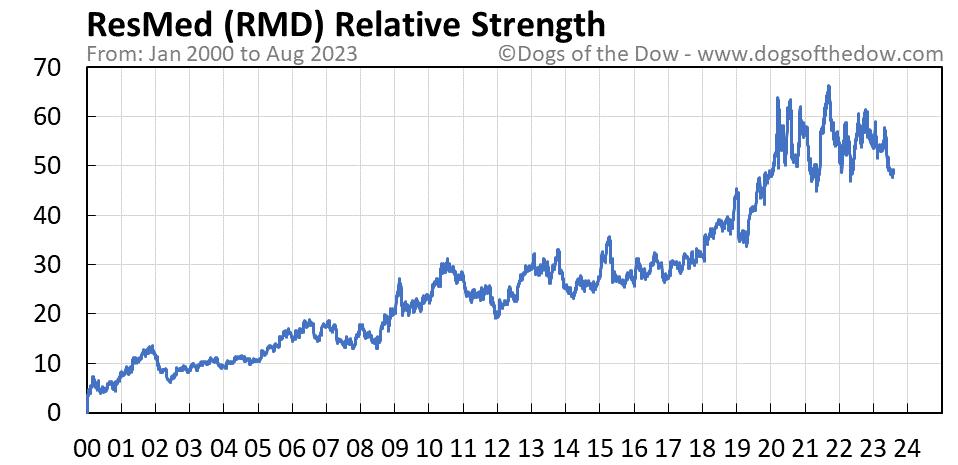 RMD relative strength chart